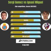 Sergi Gomez vs Ignasi Miquel h2h player stats