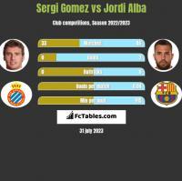 Sergi Gomez vs Jordi Alba h2h player stats