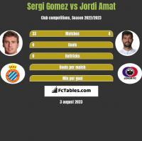 Sergi Gomez vs Jordi Amat h2h player stats