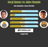 Sergi Gomez vs Jules Kounde h2h player stats