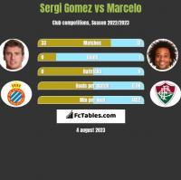 Sergi Gomez vs Marcelo h2h player stats