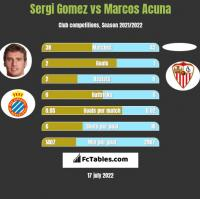 Sergi Gomez vs Marcos Acuna h2h player stats