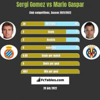 Sergi Gomez vs Mario Gaspar h2h player stats
