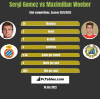Sergi Gomez vs Maximilian Woeber h2h player stats
