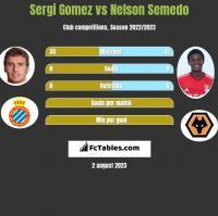 Sergi Gomez vs Nelson Semedo h2h player stats