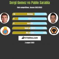 Sergi Gomez vs Pablo Sarabia h2h player stats