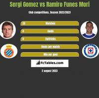Sergi Gomez vs Ramiro Funes Mori h2h player stats