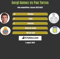 Sergi Gomez vs Pau Torres h2h player stats