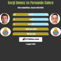 Sergi Gomez vs Fernando Calero h2h player stats