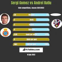 Sergi Gomez vs Andrei Ratiu h2h player stats