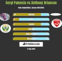 Sergi Palencia vs Anthony Briancon h2h player stats