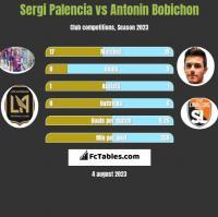 Sergi Palencia vs Antonin Bobichon h2h player stats