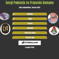 Sergi Palencia vs Francois Kamano h2h player stats