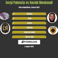 Sergi Palencia vs Harold Moukoudi h2h player stats