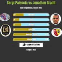 Sergi Palencia vs Jonathan Gradit h2h player stats