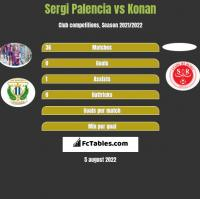 Sergi Palencia vs Konan h2h player stats