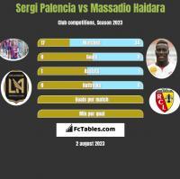 Sergi Palencia vs Massadio Haidara h2h player stats