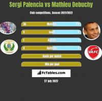 Sergi Palencia vs Mathieu Debuchy h2h player stats
