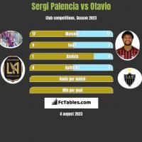 Sergi Palencia vs Otavio h2h player stats