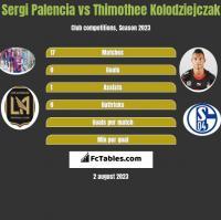 Sergi Palencia vs Thimothee Kolodziejczak h2h player stats