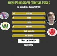 Sergi Palencia vs Thomas Foket h2h player stats