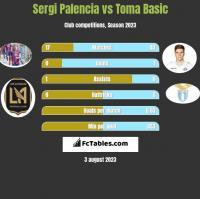 Sergi Palencia vs Toma Basic h2h player stats