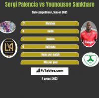 Sergi Palencia vs Younousse Sankhare h2h player stats
