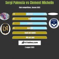 Sergi Palencia vs Clement Michelin h2h player stats