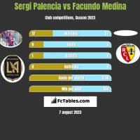 Sergi Palencia vs Facundo Medina h2h player stats