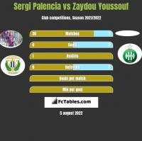 Sergi Palencia vs Zaydou Youssouf h2h player stats