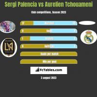 Sergi Palencia vs Aurelien Tchouameni h2h player stats