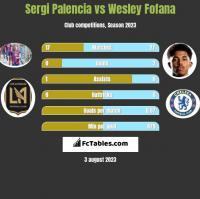 Sergi Palencia vs Wesley Fofana h2h player stats