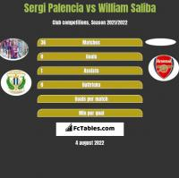 Sergi Palencia vs William Saliba h2h player stats