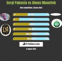 Sergi Palencia vs Aimen Moueffek h2h player stats