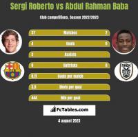 Sergi Roberto vs Abdul Rahman Baba h2h player stats