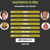 Sergi Roberto vs Aday h2h player stats