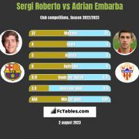 Sergi Roberto vs Adrian Embarba h2h player stats