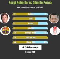 Sergi Roberto vs Alberto Perea h2h player stats