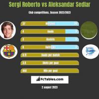 Sergi Roberto vs Aleksandar Sedlar h2h player stats