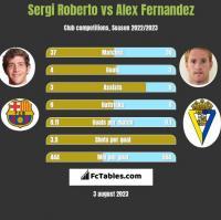 Sergi Roberto vs Alex Fernandez h2h player stats