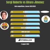 Sergi Roberto vs Alvaro Jimenez h2h player stats