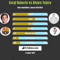 Sergi Roberto vs Alvaro Tejero h2h player stats