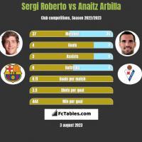 Sergi Roberto vs Anaitz Arbilla h2h player stats