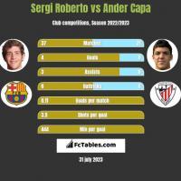 Sergi Roberto vs Ander Capa h2h player stats
