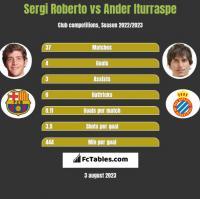Sergi Roberto vs Ander Iturraspe h2h player stats