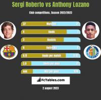 Sergi Roberto vs Anthony Lozano h2h player stats