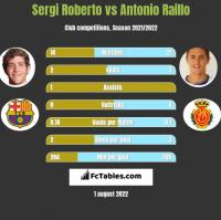 Sergi Roberto vs Antonio Raillo h2h player stats