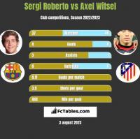Sergi Roberto vs Axel Witsel h2h player stats
