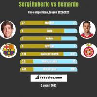Sergi Roberto vs Bernardo h2h player stats