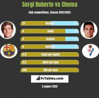 Sergi Roberto vs Chema h2h player stats